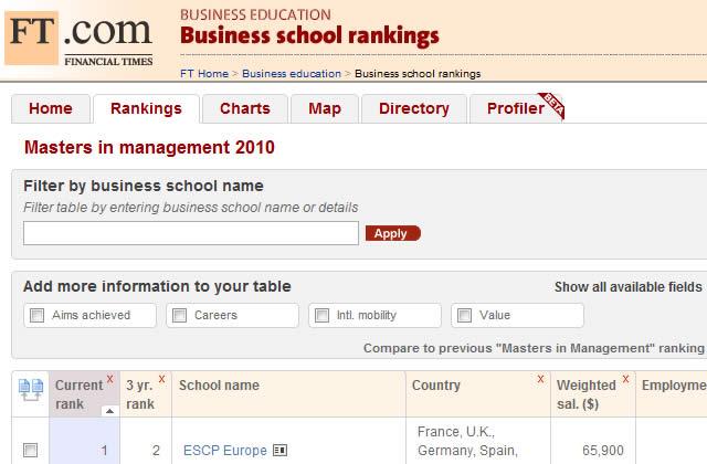 Les écoles de commerce françaises au top !