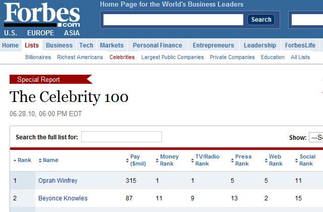 Le top 100 des personnalités les plus influentes : Forbes se fout de nous.