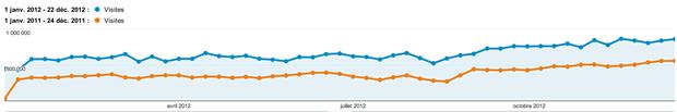 stats 2012 madmoiZelle.com, le bilan 2012