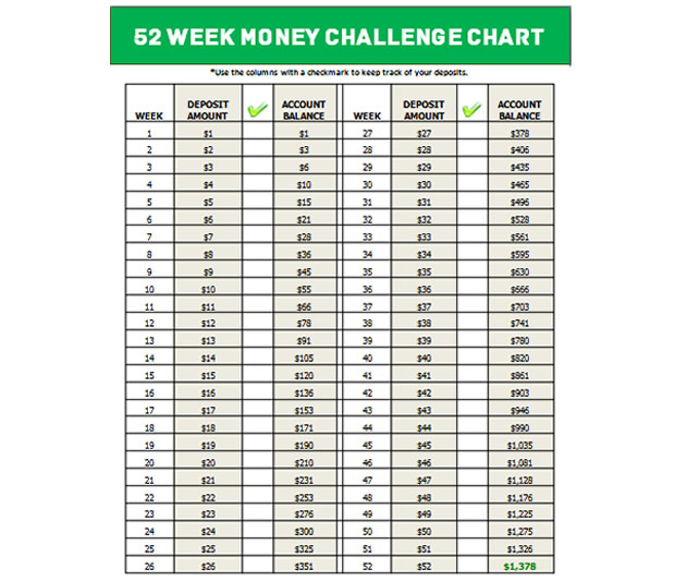 Le 52 week money challenge, le défi pour économiser moneyweek