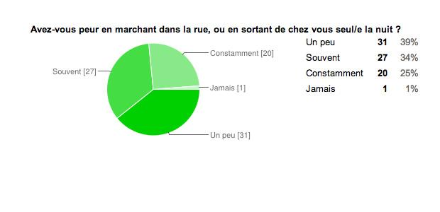 Harcèlement de rue : le sondage resultat sondage cloure