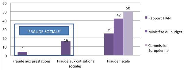 Les femmes et la pauvreté : à la rencontre des «mères courageuses» Fraude sociale vs Fraude fiscale