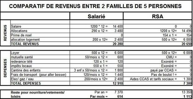 revenus comparatif