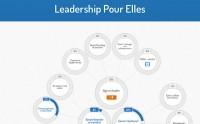 Égalité salariale : Leadership Pour Elles, pour arrêter de se sous-estimer