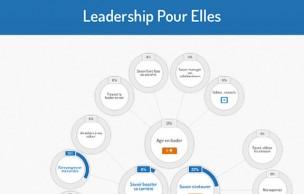 Lien permanent vers Égalité salariale : Leadership Pour Elles, pour arrêter de se sous-estimer