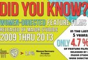 Lien permanent vers Les réalisatrices dirigent moins de 5% des films à gros budget