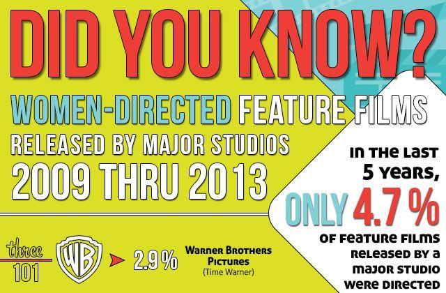 Les réalisatrices dirigent moins de 5% des films à gros budget