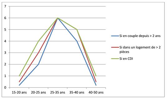 graphique-6w