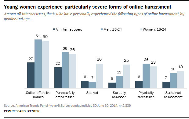 pewresearch-harcelement-internet