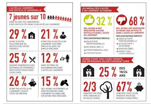 enquete-jeunes-difficultes-logement-chiffres