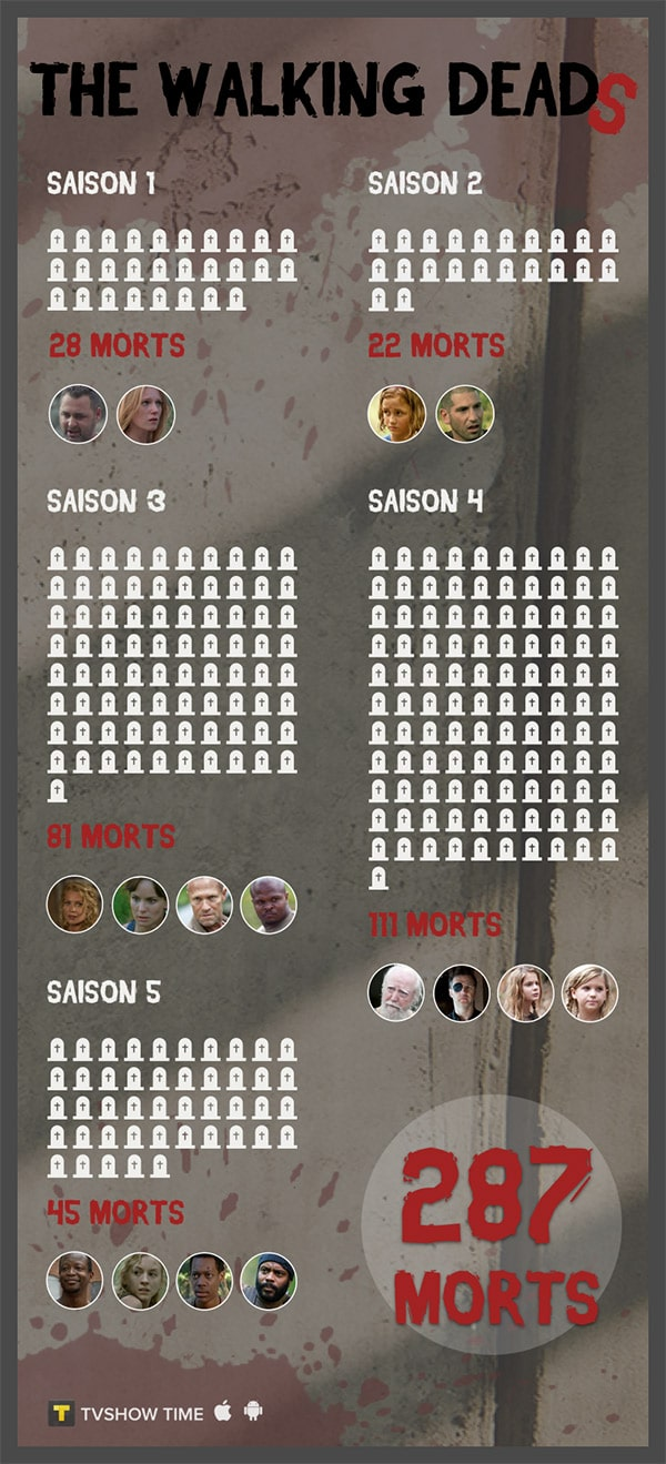 Walking Dead morts
