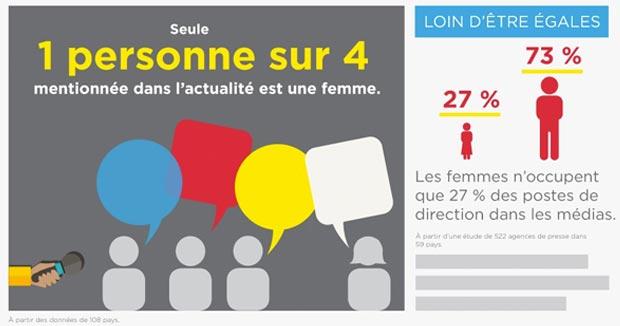 place-femme-medias-infographie