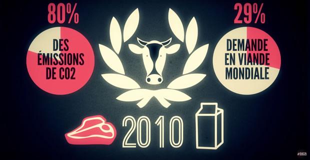 datagueule-boucherie-vache-pollueuse-80-pourcent-co2
