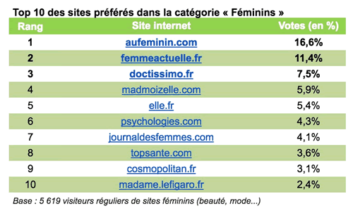 classement-top-10-sites-feminins-2016
