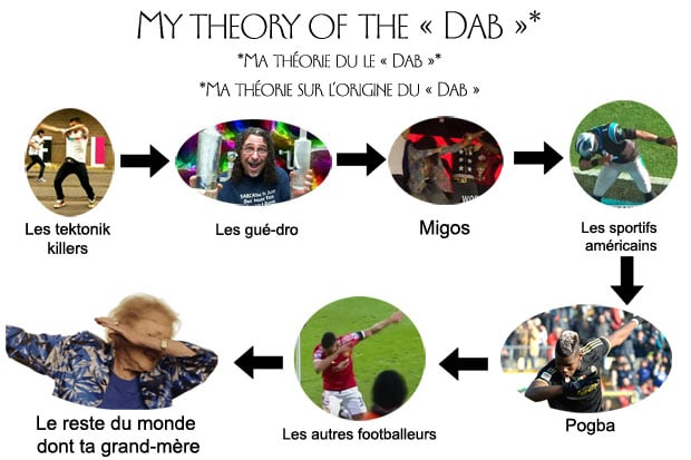 theorie-dab