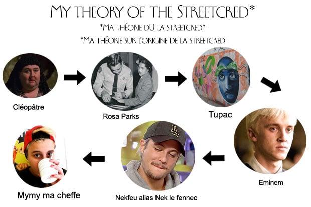 theory-streetcred