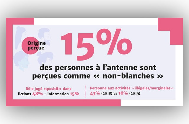 Surprise : la télé française reste toujours en majorité blanche et masculine, affirme le CSA